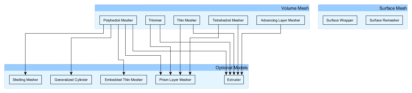 mesh models in star ccm the answer is 27 star ccm+ user manual pdf star ccm+ 10 user guide